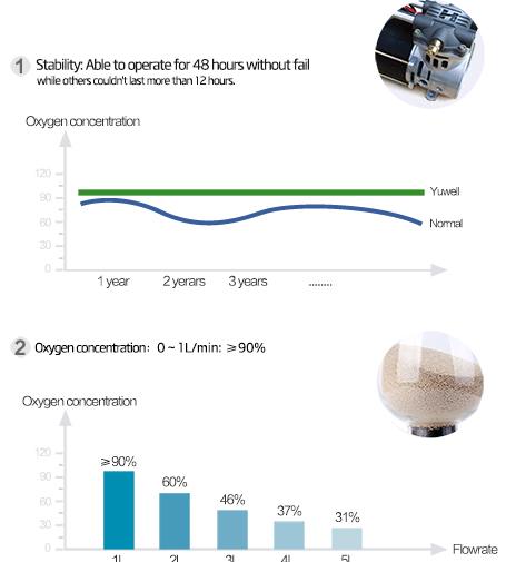 Máy tạo oxy tại nhà YU300 (Yuwell)