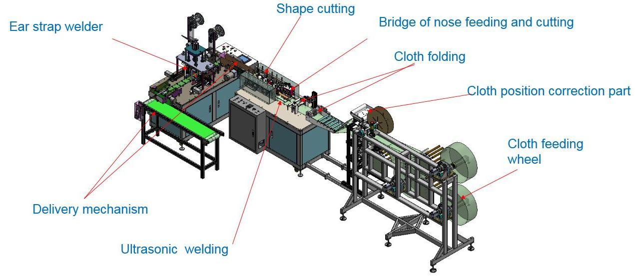 Dây chuyền sản xuất khẩu trang sử dụng điện công suất 70 80 cái một phút