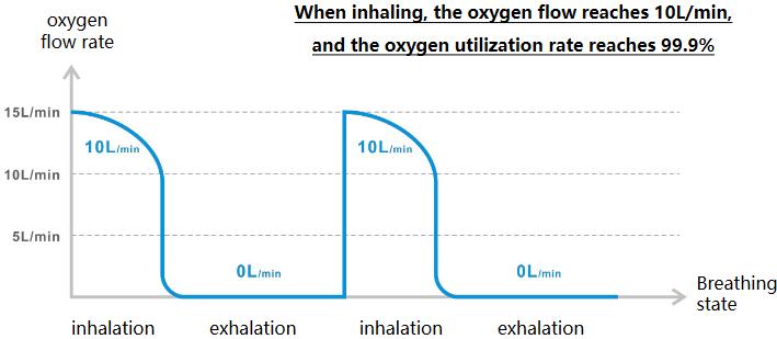 Máy tạo oxy Xnuo M9 Breath AI 10L